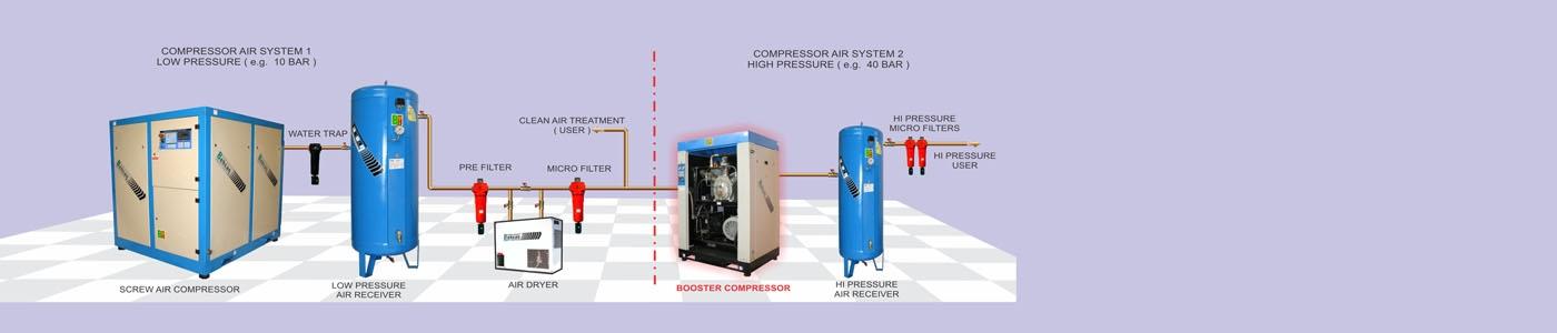 Behsan Compressor